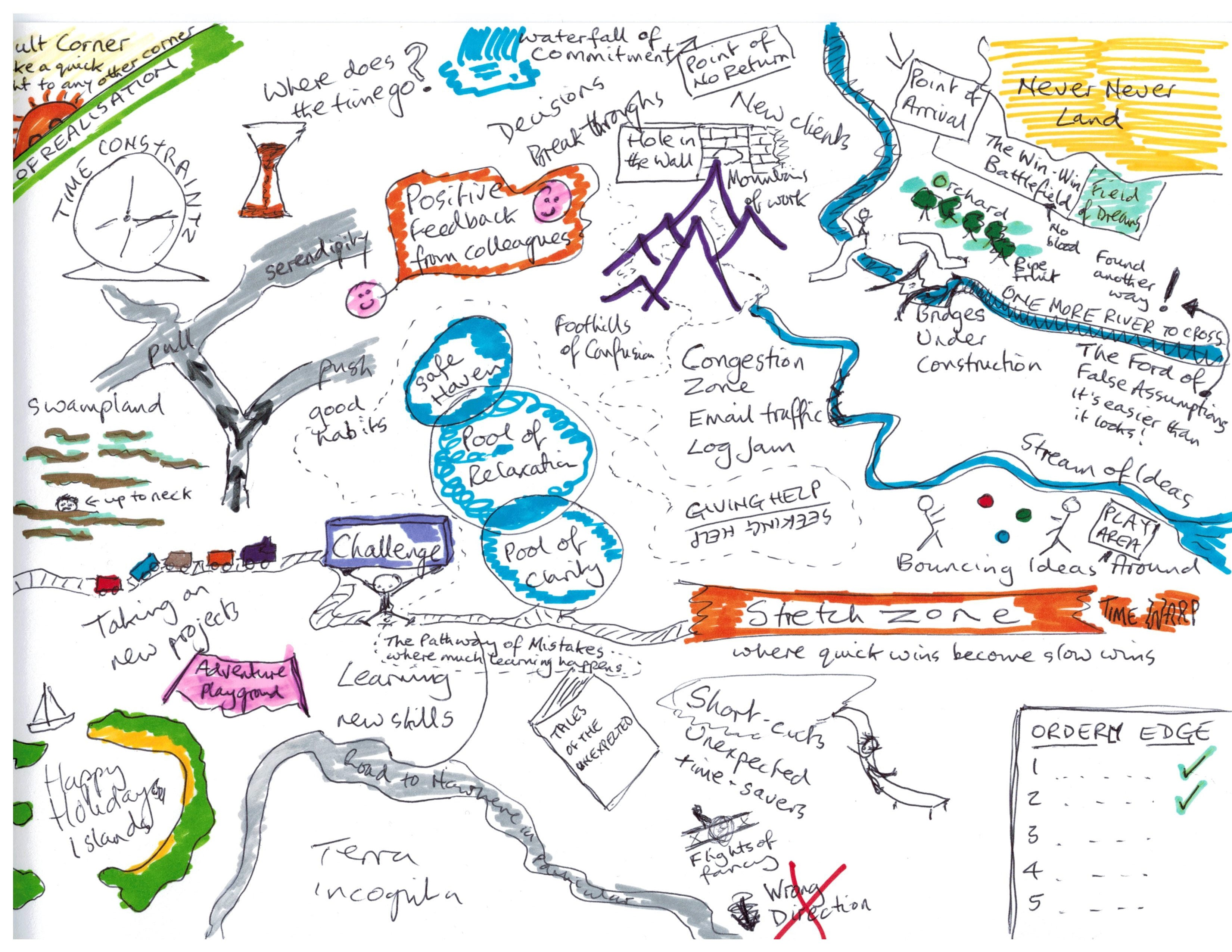 Metaphor Map Trainer Tools