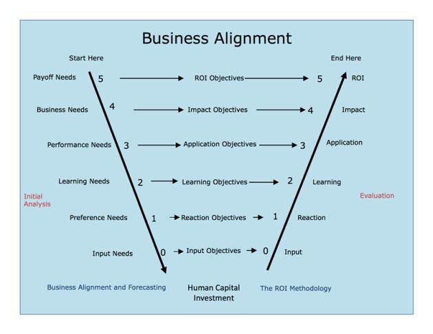 Evaluation V model