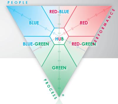 SDI triangle