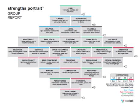 SDI strengths